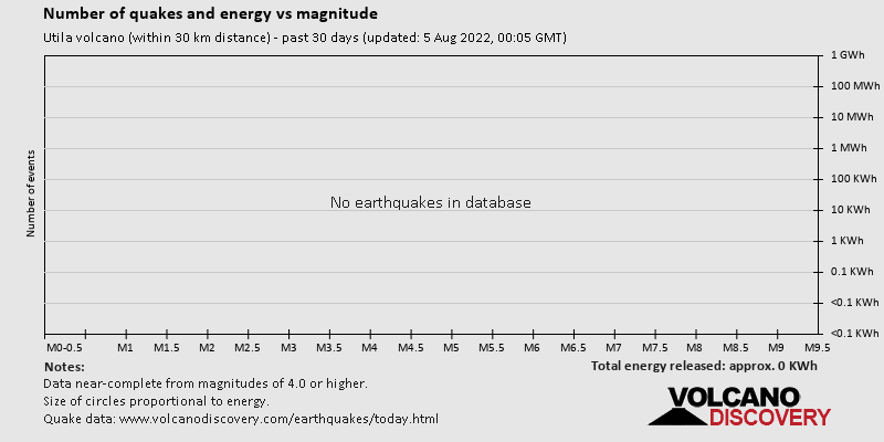 Number of quakes and energy vs magnitude past 30 days