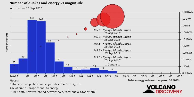 Magnitude and energy distrubution