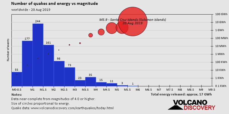 Number of earthquakes and energy vs magnitude