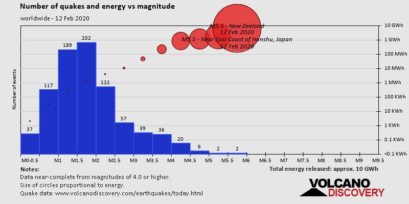 Numero di terremoti ed energia liberata vs magnitudine