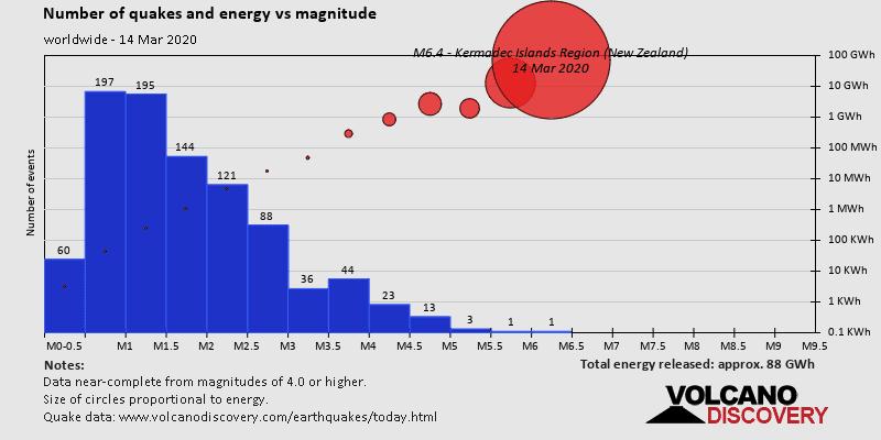 Anzahl Erdbeben und freigesetzte Energie gegen Magnitude