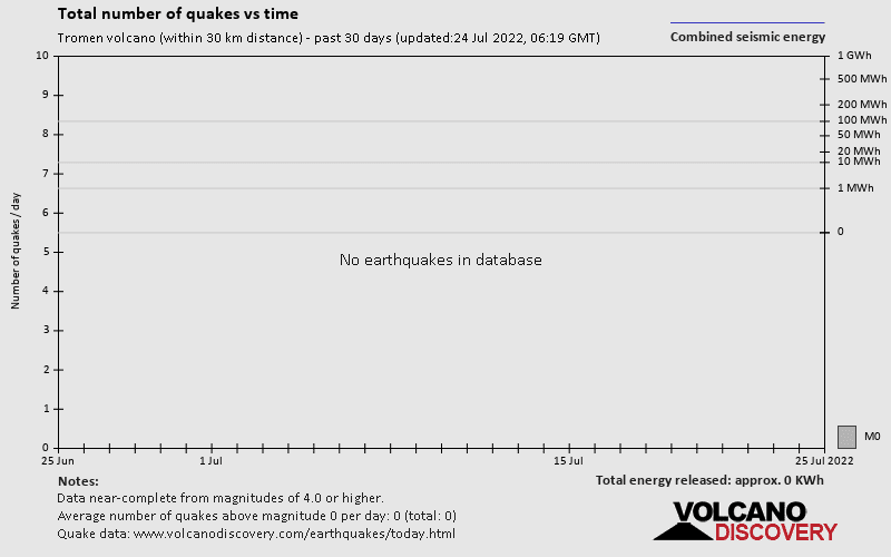 Number of quakes and energy past 30 days