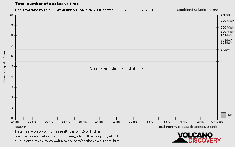 Latest earthquakes near Lipari volcano / Lipari Volcano