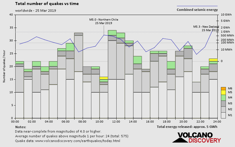 Number of quakes and energy