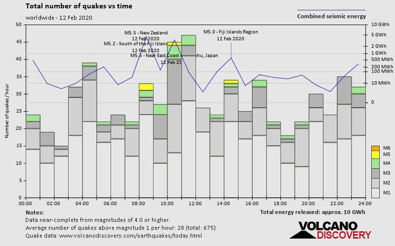 Numero di terremoti ed energia liberata lungo tempo
