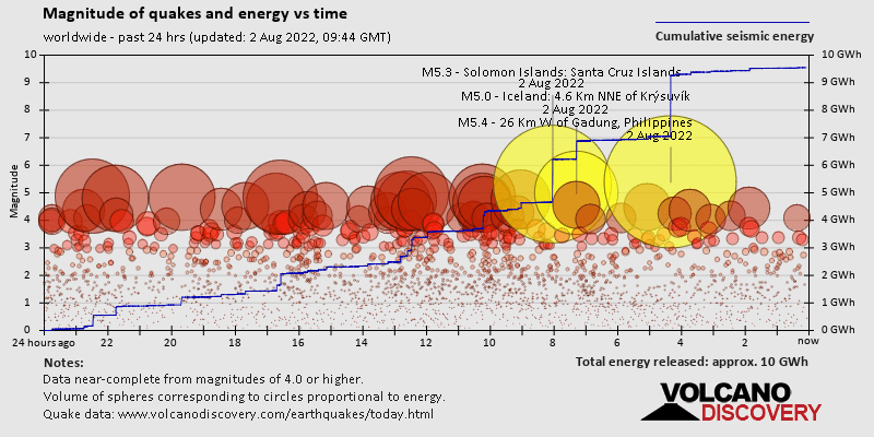Quake magnitude and energy world-wide past 30 days