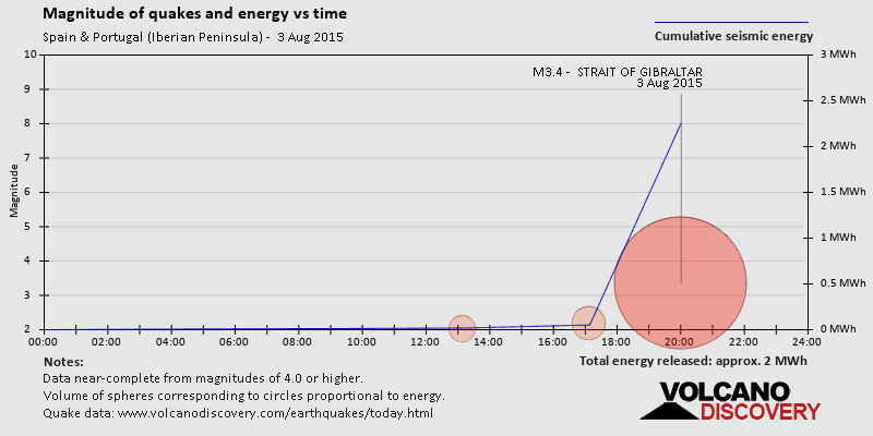 Magnitudes of quakes and energy vs time