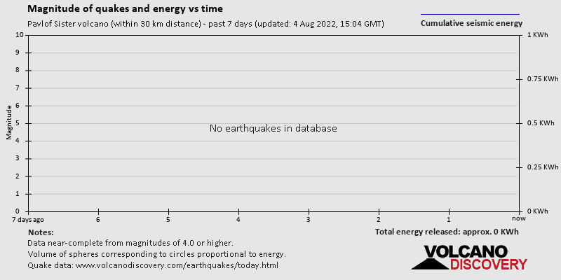 Magnitudes of quakes and energy vs time past 7 days