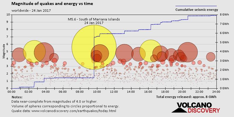 Quake magnitude and energy vs time