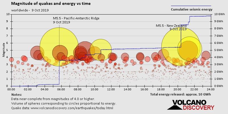 Magnitudine ed energia liberata lungo tempo