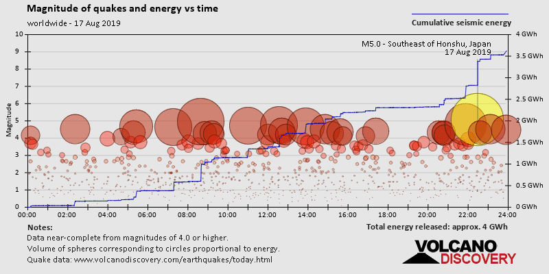 Earthquake magnitude and energy vs time