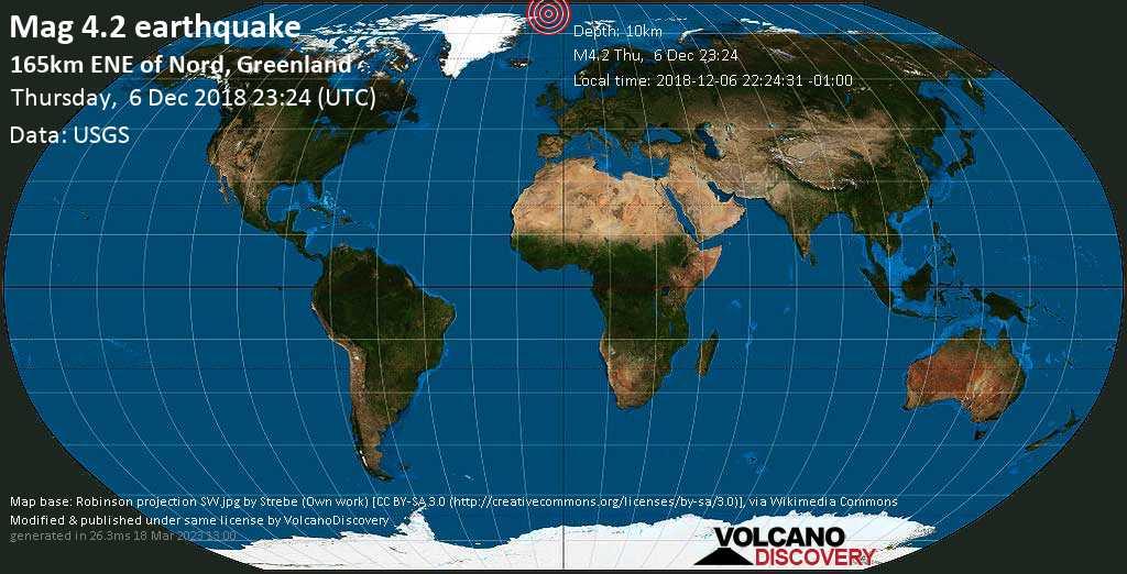 Light mag. 4.2 earthquake  - 165km ENE of Nord, Greenland on Thursday, 6 December 2018