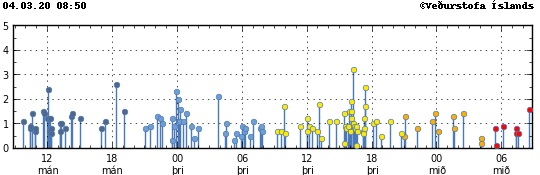 Earthquakes during the last hours at the Reykjanes peninsula (image: IMO)