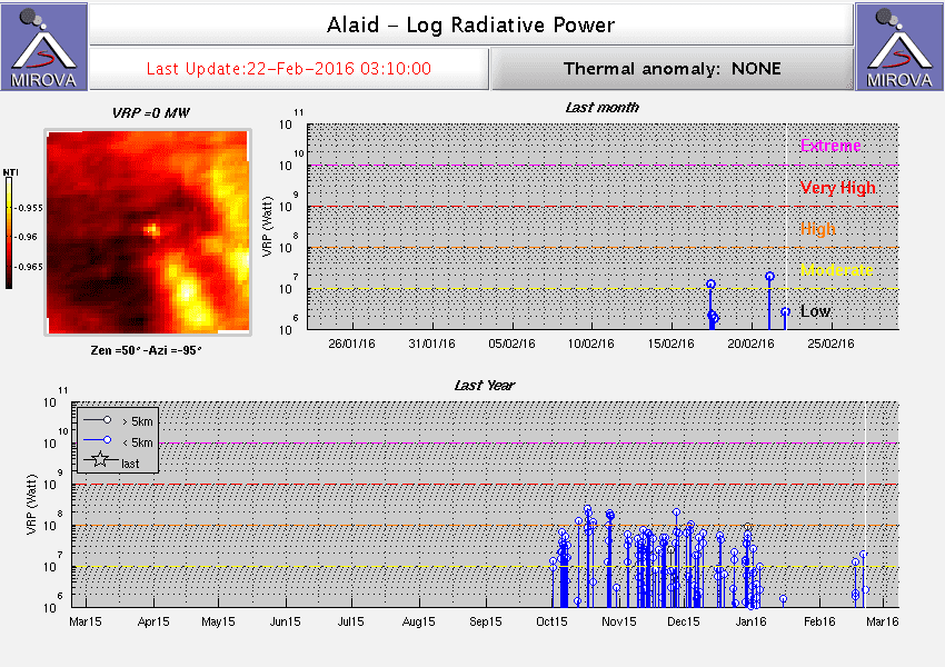 MODIS thermal signal from Alaid volcano (MIROVA)