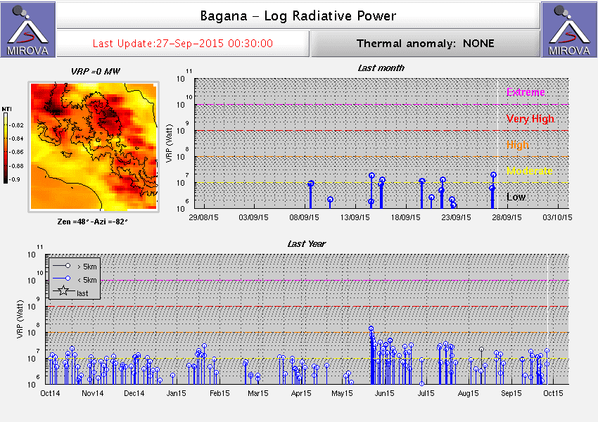 Thermal signal of Bagana volcano (MIROVA)
