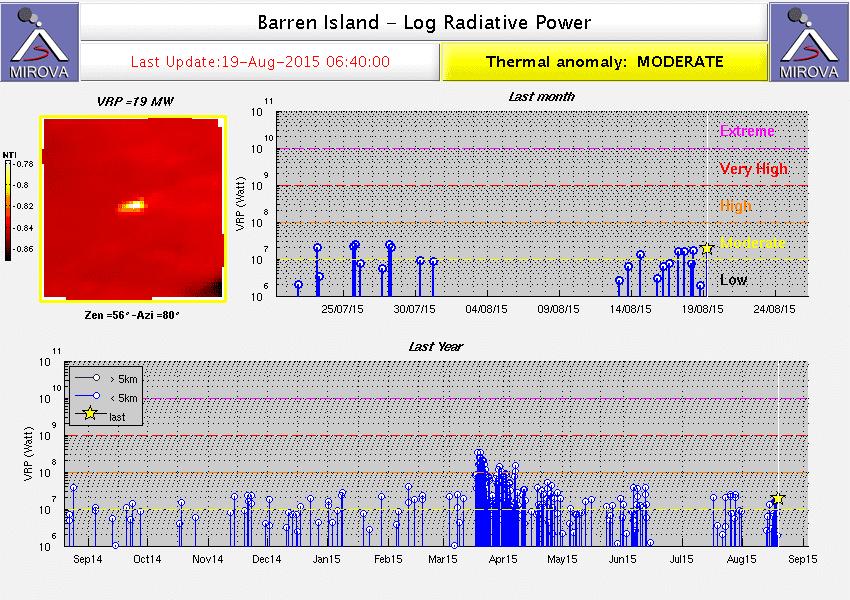 MIROVA thermal signals of Barren Island volcano