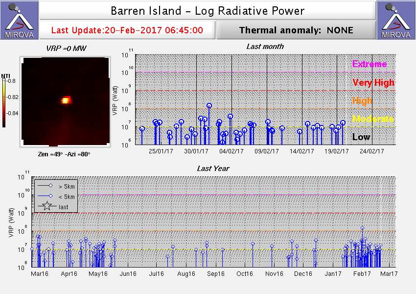 Heat signal from Barren Island volcano (MIROVA)