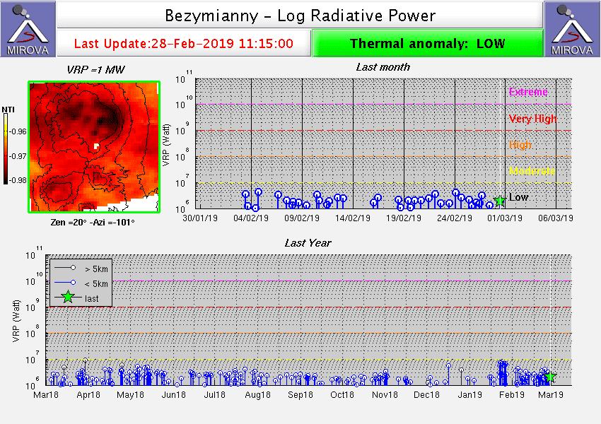 Heat signal from Bezymianny volcano on MODIS data (Mirova)