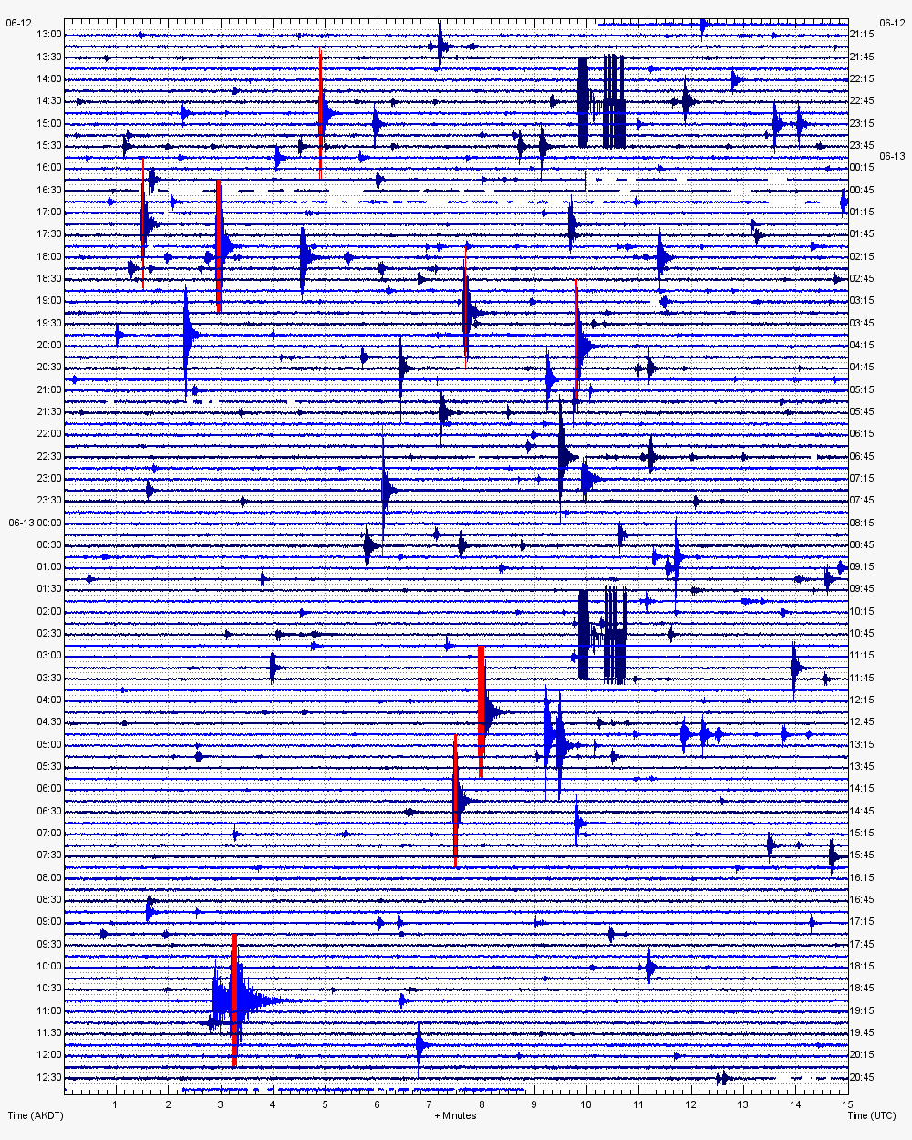Current seismic signal at Semisopochnoi volcano (CEAP station / AVO)