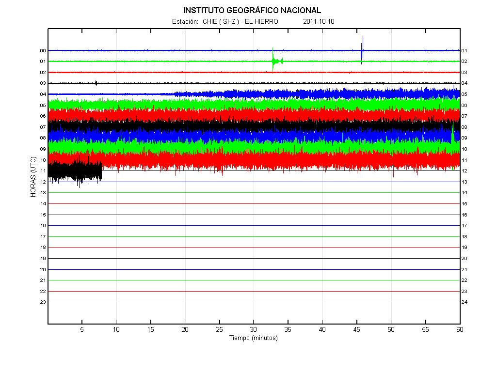 Seismic recording showing the strong volcanic tremor under El Hierro volcano on 10 Oct (IGN)