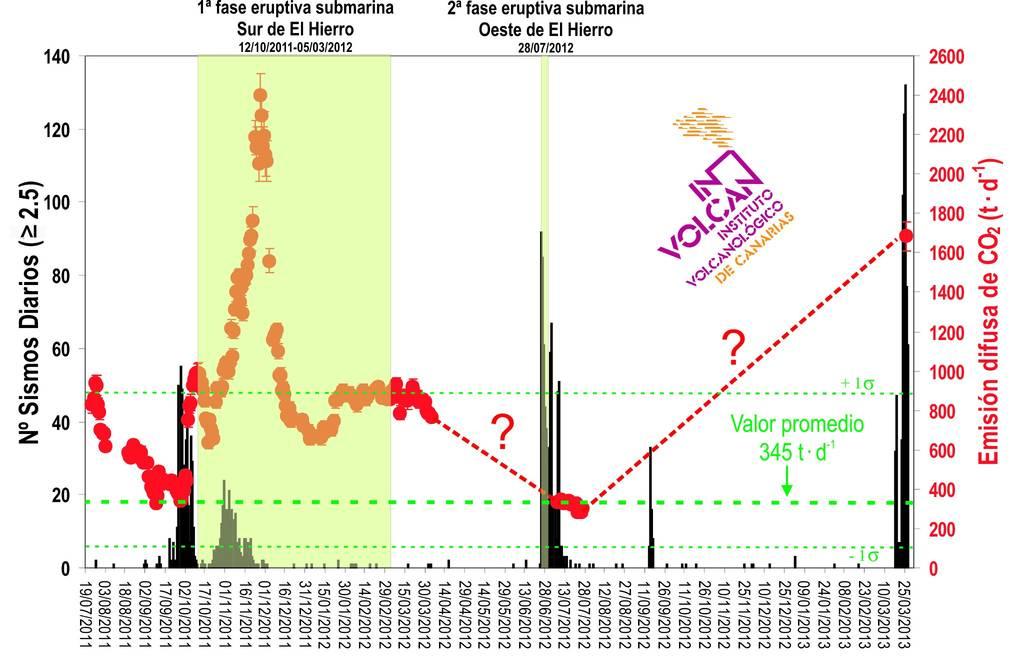Diffuse CO2 emission for El Hierro (INVOLCAN)