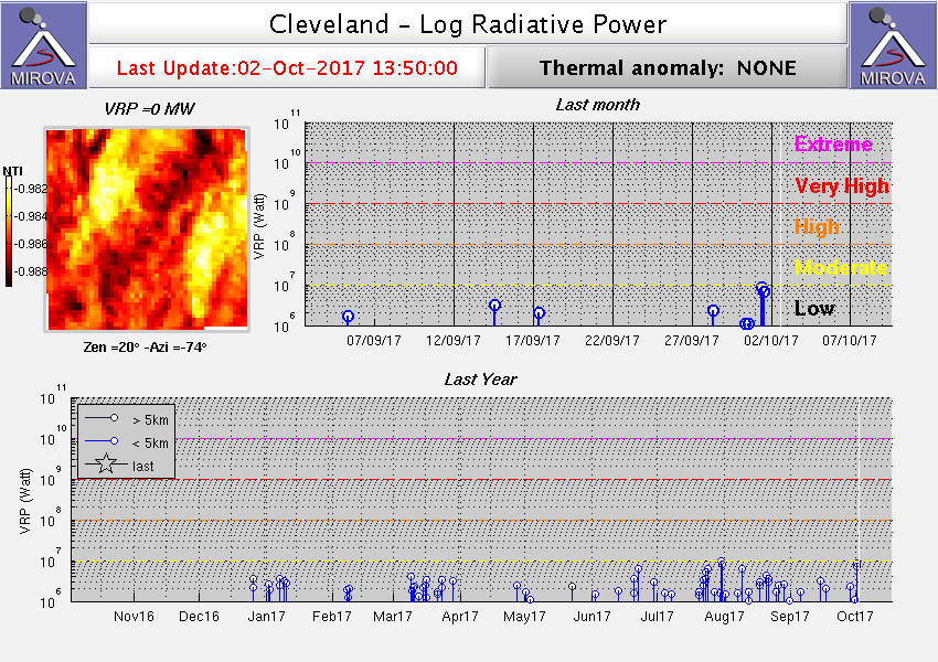 Thermal signal from Cleveland showing a moderate anomaly during the past days (Mirova)