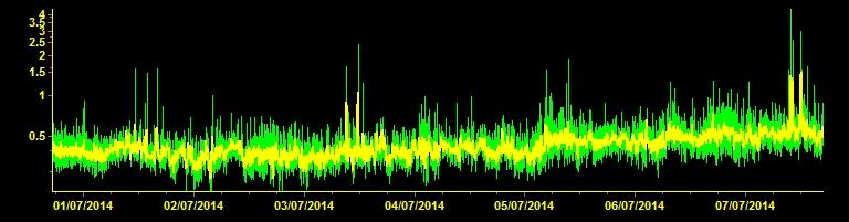 Huidige tremor amplitude (ESLN station, INGV Catania)