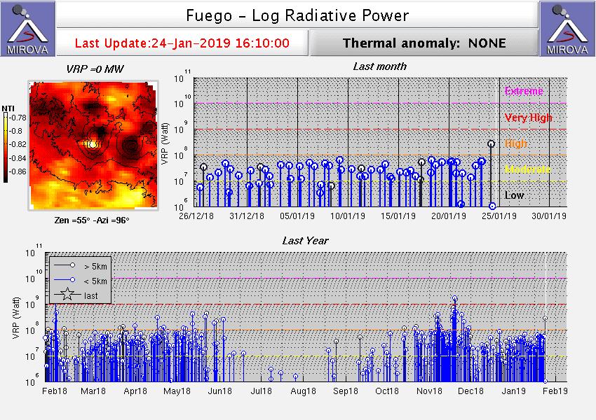 Heat signal from Fuego on MODIS data (Mirova)