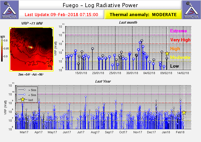 Heat signal from Fuego (MIROVA)
