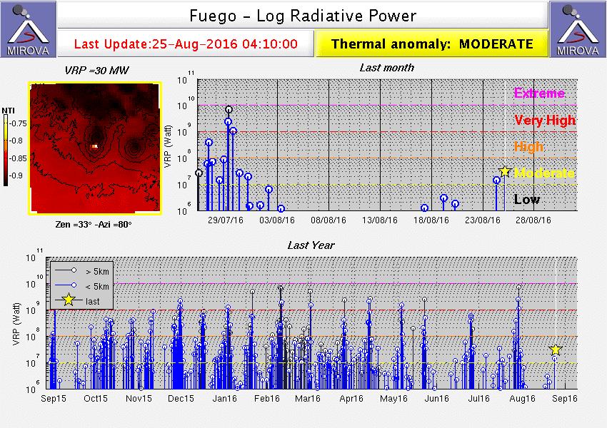 MODIS thermal signal from Fuego volcano (MIROVA)