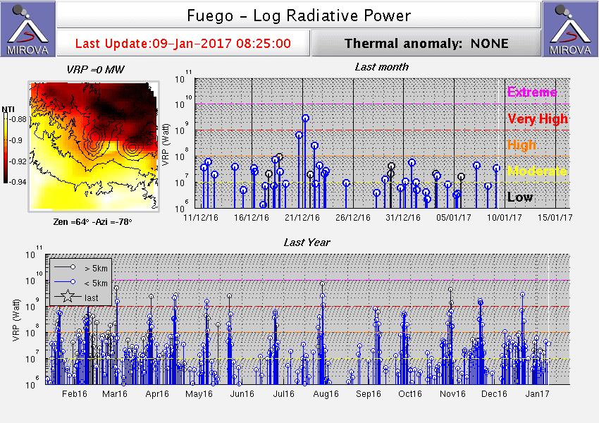 Heat signal from Fuego volcano (MIROVA)