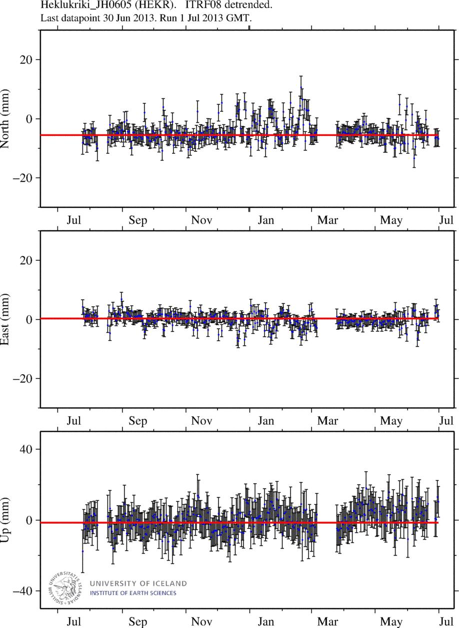 GPS-measured deformation of HEKR station (Univ. Iceland), north of the volcano