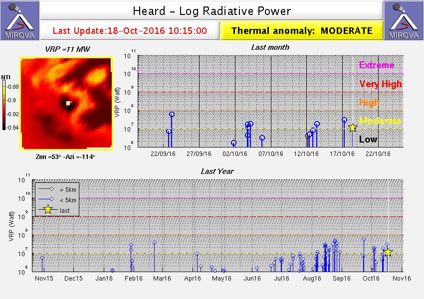 MODIS thermal signal from Heard Island volcano (MIROVA)