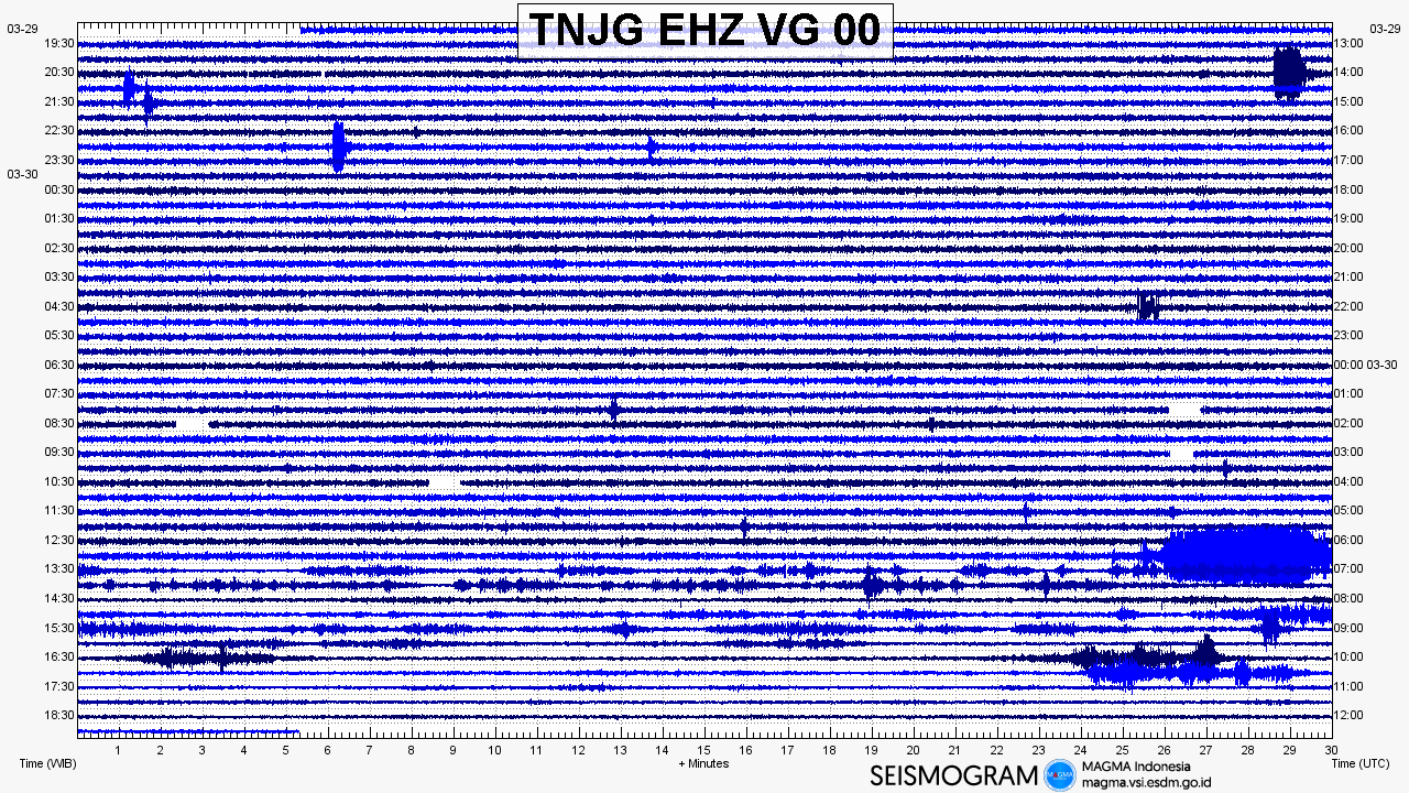 Seismic trace from Anak Krakatau today, showing explosion signals
