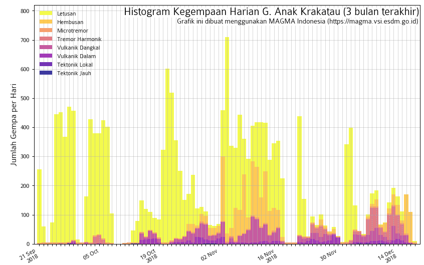 Seismicity at Krakatau during the past months (image: Magma Indonesia)