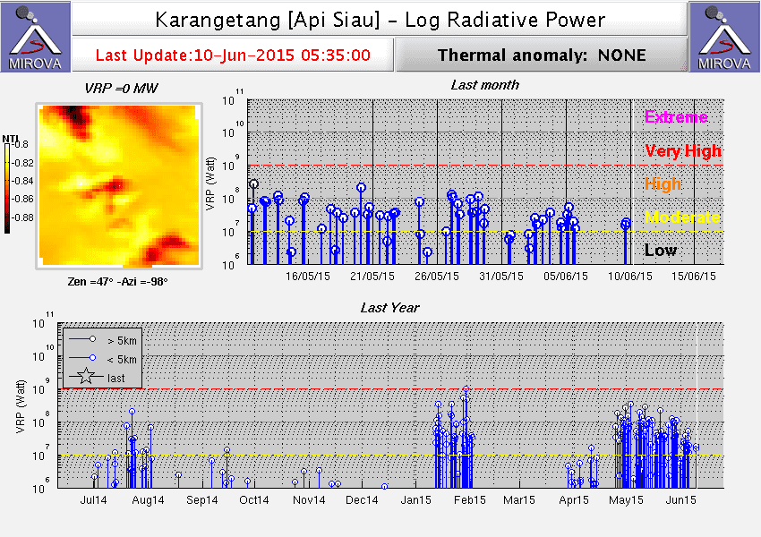 Thermal signal of Karangetang volcano (MIROVA)