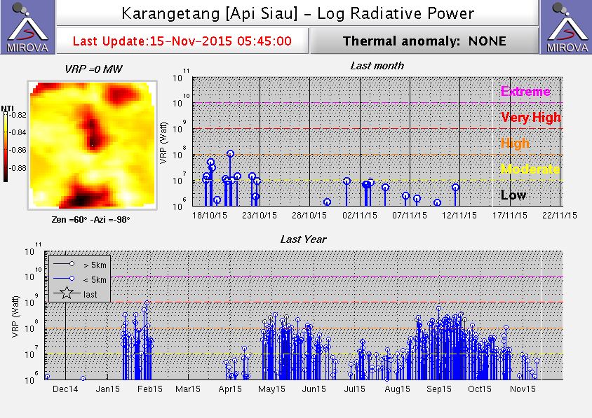 Heat signal from Karangetang volcano (MIROVA)