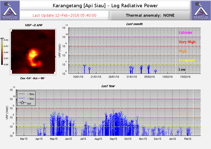MODIS thermal signal from Karangetang (MIROVA)