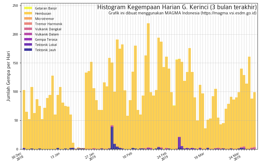 Seismic activity at Kerinci during the past months, showing many small explosion signals (orange bars; image: Magma Indonesia)