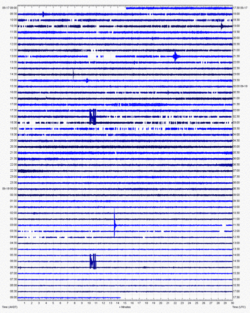 Current seismogram from Little Sitkin (AVO)