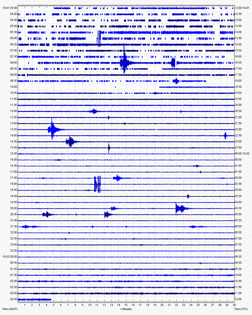 Current seismic signal LSSA station (AVO)