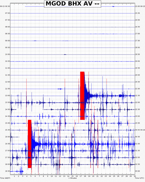 AVO webicorder showing the sudden increase in seismicity. Credit: AVO