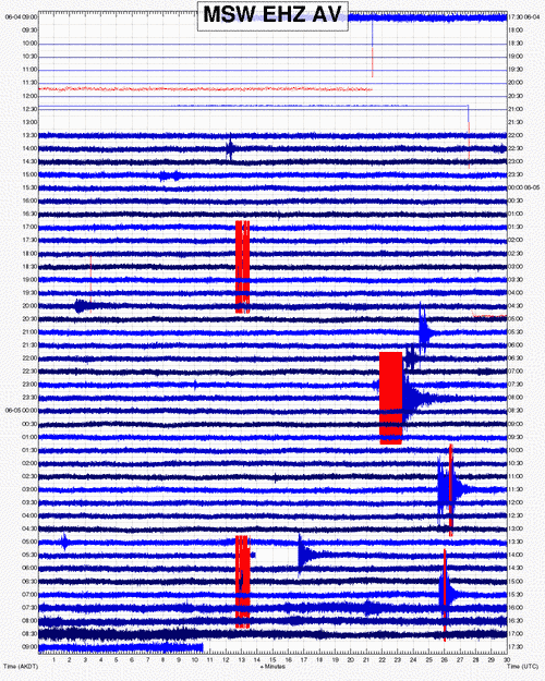 Seismic signal of this afternoon's eruption at Bogoslof (recorded on MSW station on Makushin volcano about 60 km to the E (AVO)