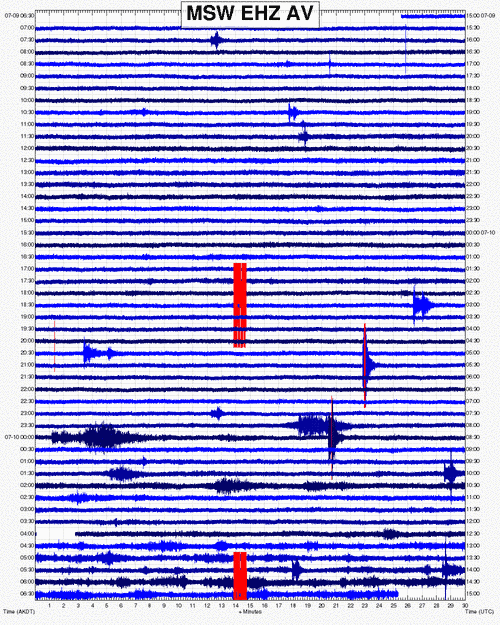 Seismic signal of this morning's eruptions at Bogoslof (recorded on MSW station on Makushin volcano about 60 km to the E (AVO)