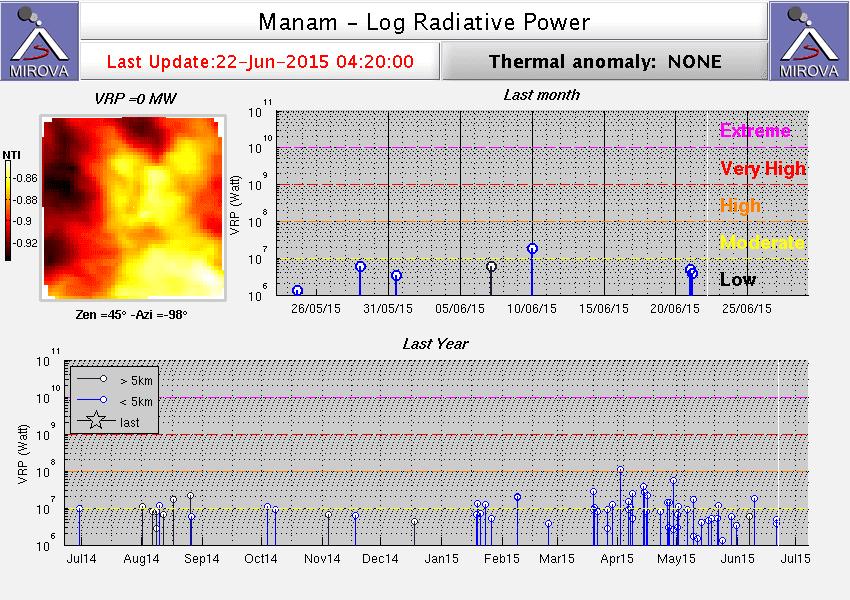 MIROVA thermal signals of Manam volcano