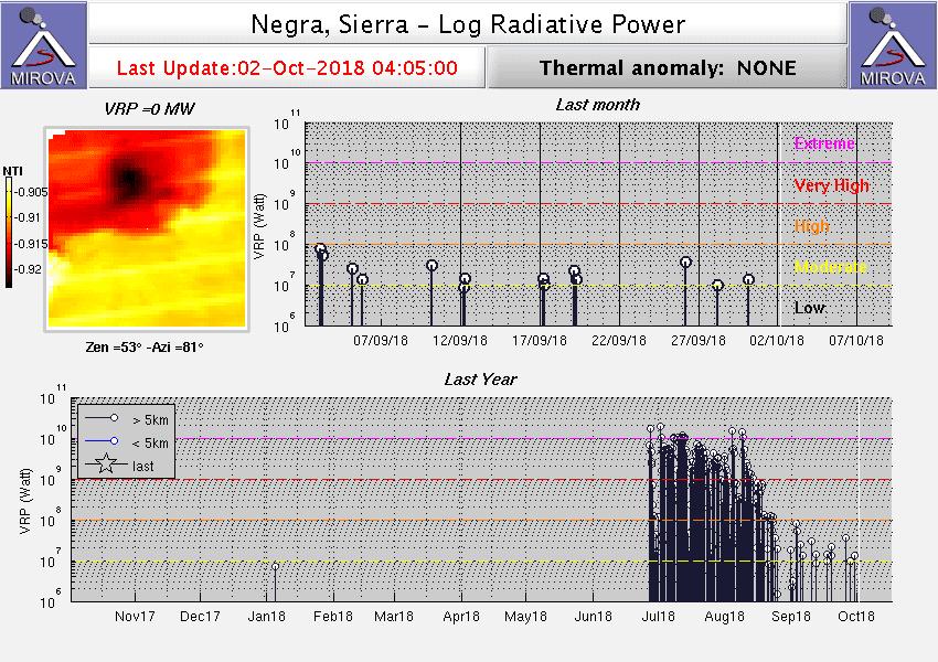 Heat radiation from Sierra Negra volcano during the past months (image: Mirova)