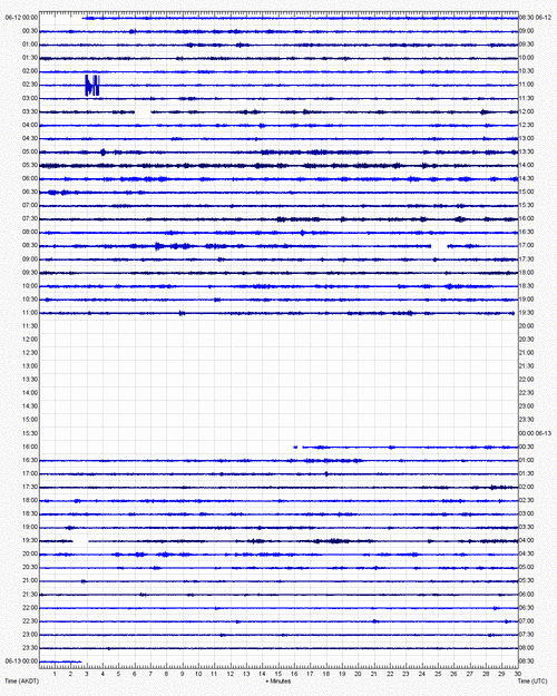 Current seismic recording from Pavlov volcano (PVV station, AVO)