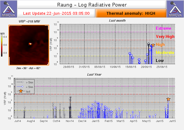 Raung volcano (East Java, Indonesia): strong thermal signal