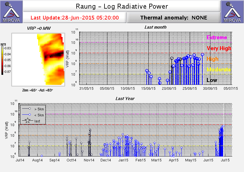 Heat signal from Raung volcano during the past year (MIROVA)