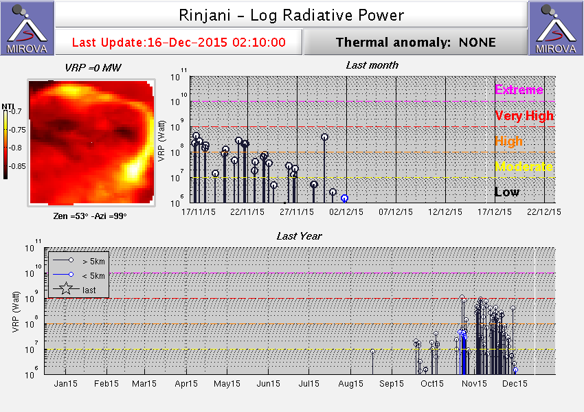 MODIS thermal signal from Rinjani (MIROVA)